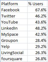 Social_SMB_usage