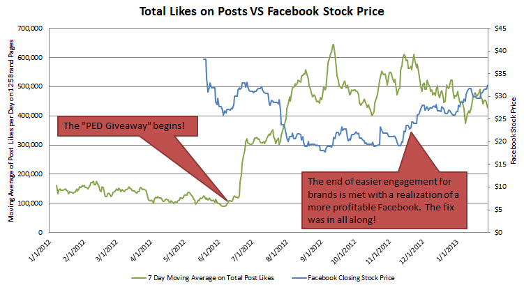 ContentLikes_vs_Facebook_StockPrice_Data_Brands